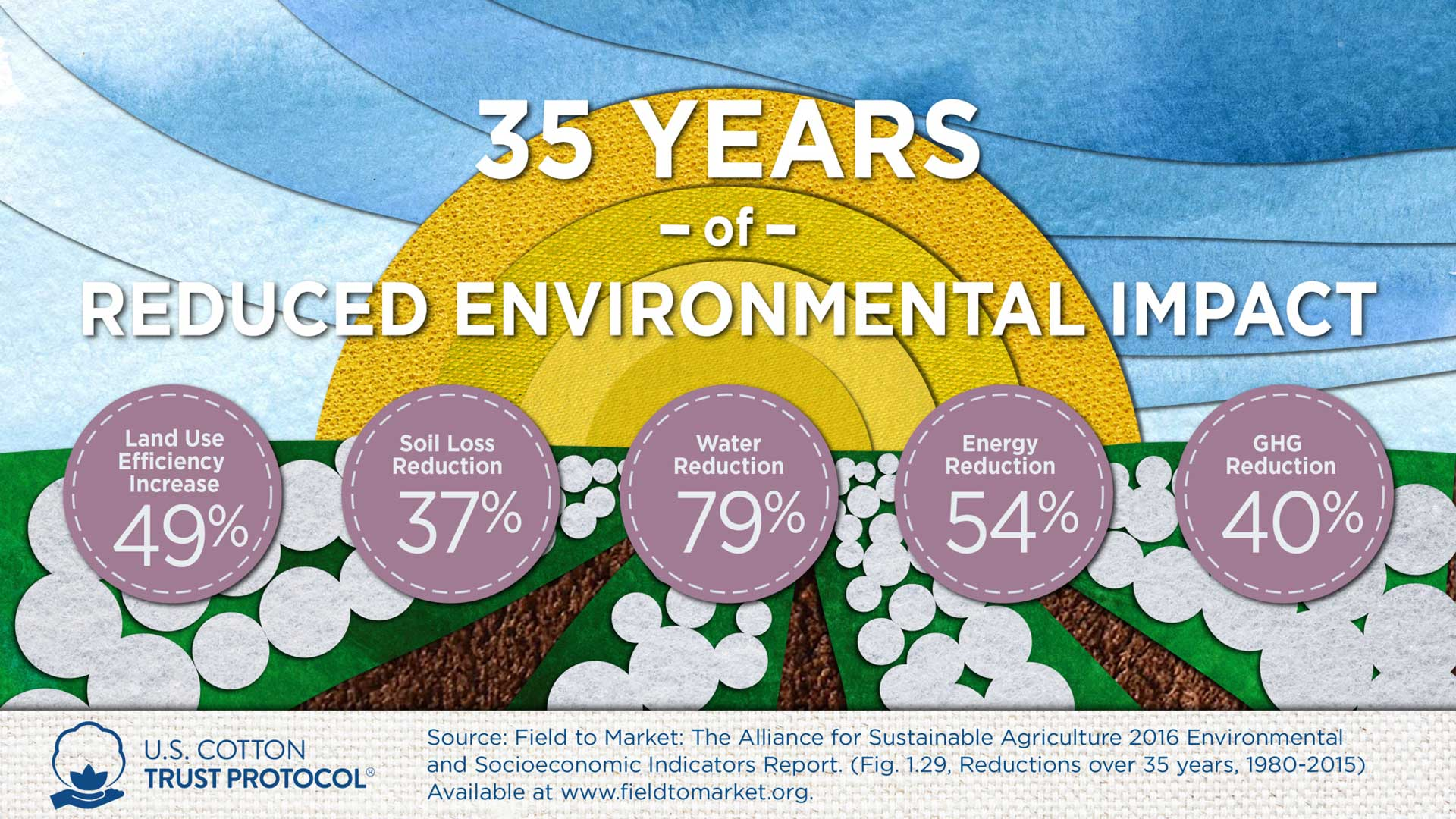 Over the next 35 years, our goal is to reduce soil loss, water usage, and GHG while increasing land use efficiency and soil carbon.