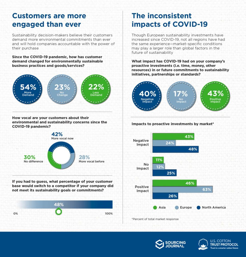 COVID-19 Survey Results Infographic