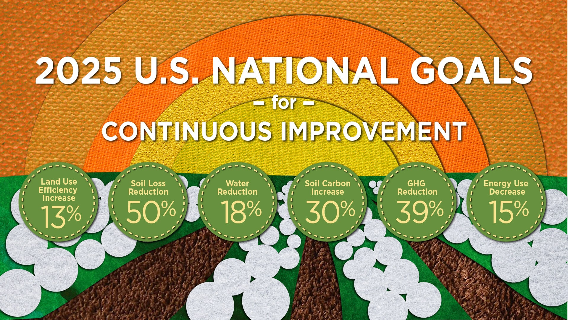 2025 U.S. national goals are to reduce soil loss, water usage, and GHG while increasing land use efficiency and soil carbon.
